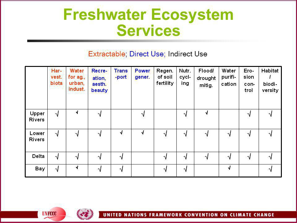 Extractable; Direct Use; Indirect Use Freshwater Ecosystem Services