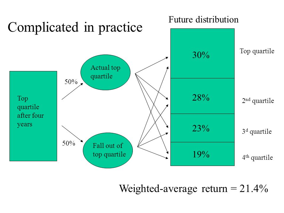 30% 28% 23% 19% Top quartile 2 nd quartile 3 d quartile 4 th quartile Actual top quartile Future distribution Fall out of top quartile Top quartile after four years 50% Complicated in practice Weighted-average return = 21.4%