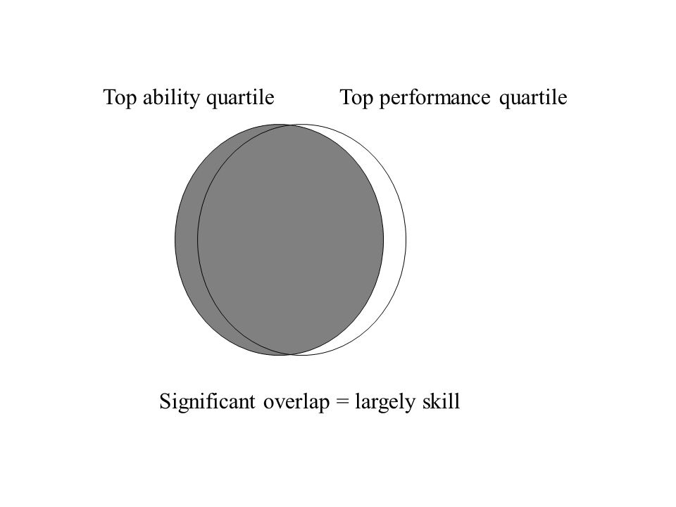 Top ability quartileTop performance quartile Significant overlap = largely skill