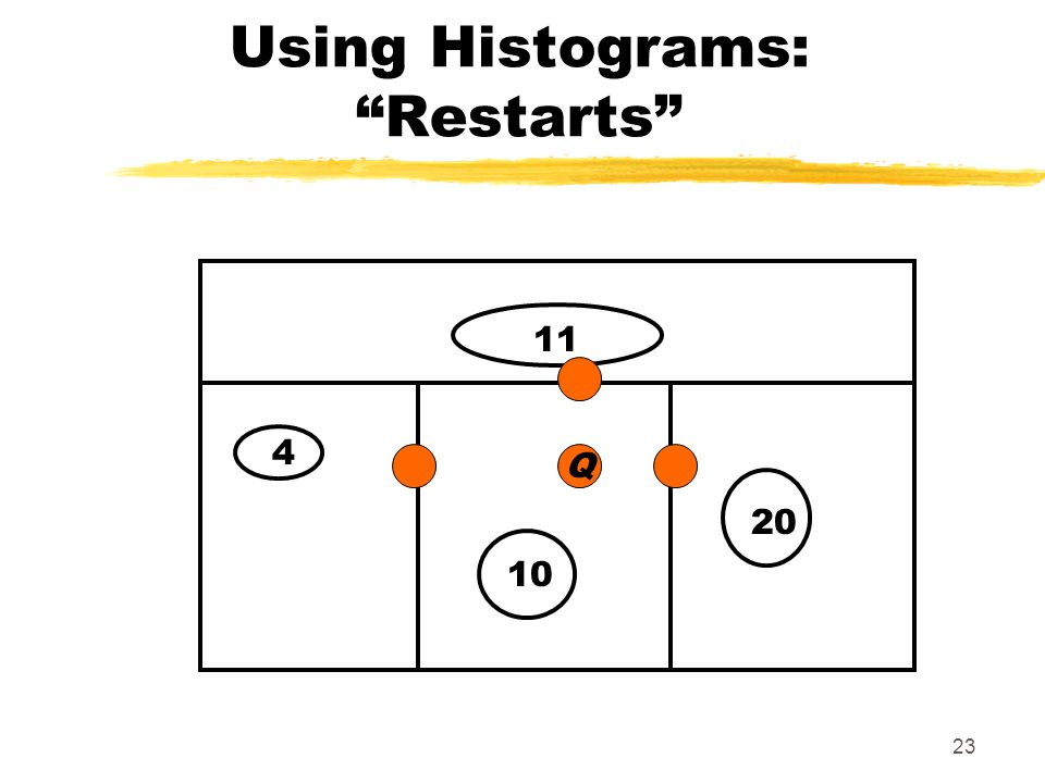 23 Using Histograms: Restarts 4 20 11 10 Q