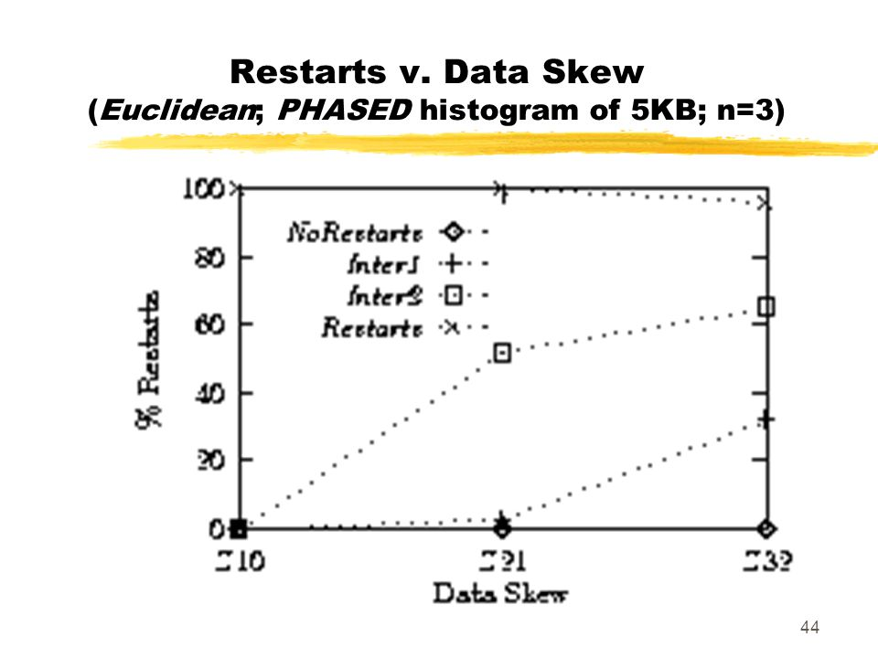 44 Restarts v. Data Skew (Euclidean; PHASED histogram of 5KB; n=3)