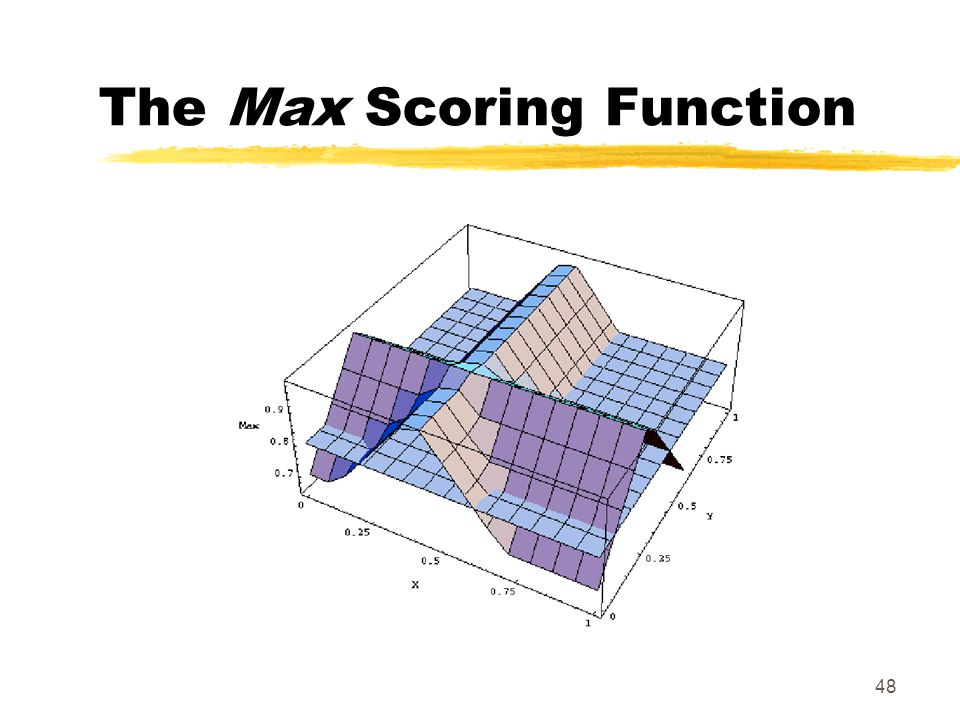 48 The Max Scoring Function