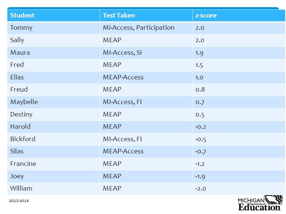 StudentTest Takenz-score TommyMi-Access, Participation2.0 SallyMEAP2.0 MauraMI-Access, SI1.9 FredMEAP1.5 EliasMEAP-Access1.0 FreudMEAP0.8 MaybelleMI-A