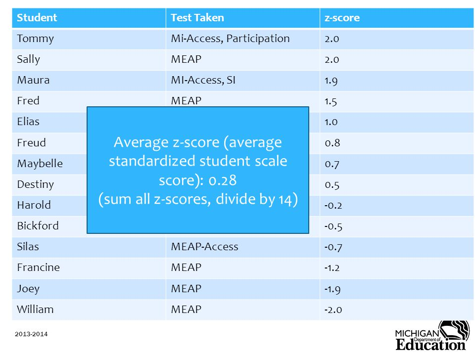 StudentTest Takenz-score TommyMi-Access, Participation2.0 SallyMEAP2.0 MauraMI-Access, SI1.9 FredMEAP1.5 EliasMEAP-Access1.0 FreudMEAP0.8 MaybelleMI-Access, FI0.7 DestinyMEAP0.5 HaroldMEAP-0.2 BickfordMI-Access, FI-0.5 SilasMEAP-Access-0.7 FrancineMEAP-1.2 JoeyMEAP-1.9 WilliamMEAP-2.0 2013-2014 Average z-score (average standardized student scale score): 0.28 (sum all z-scores, divide by 14)