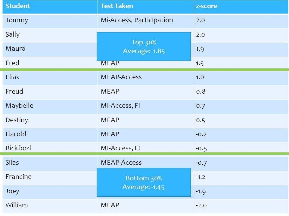 StudentTest Takenz-score TommyMi-Access, Participation2.0 SallyMEAP2.0 MauraMI-Access, SI1.9 FredMEAP1.5 EliasMEAP-Access1.0 FreudMEAP0.8 MaybelleMI-Access, FI0.7 DestinyMEAP0.5 HaroldMEAP-0.2 BickfordMI-Access, FI-0.5 SilasMEAP-Access-0.7 FrancineMEAP-1.2 JoeyMEAP-1.9 WilliamMEAP-2.0 Top 30% Average: 1.85 Bottom 30% Average: -1.45