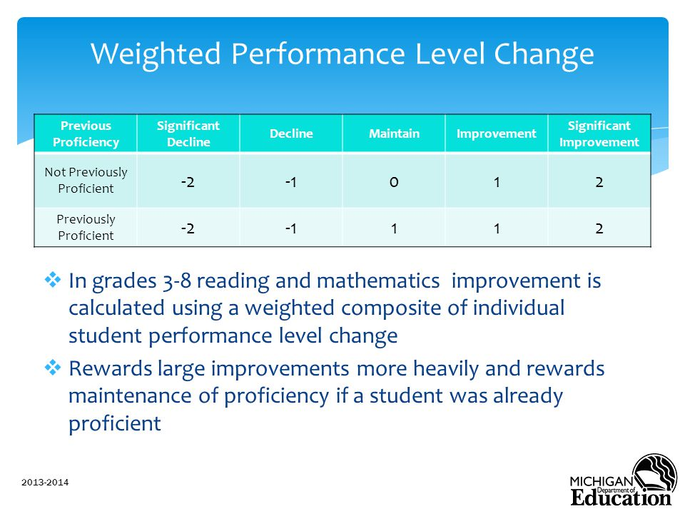  In grades 3-8 reading and mathematics improvement is calculated using a weighted composite of individual student performance level change  Rewards large improvements more heavily and rewards maintenance of proficiency if a student was already proficient 2013-2014 Weighted Performance Level Change Previous Proficiency Significant Decline DeclineMaintainImprovement Significant Improvement Not Previously Proficient -2012 Previously Proficient -2112