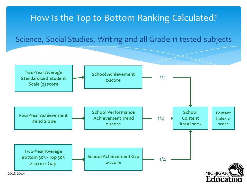Science, Social Studies, Writing and all Grade 11 tested subjects 2013-2014 How Is the Top to Bottom Ranking Calculated.
