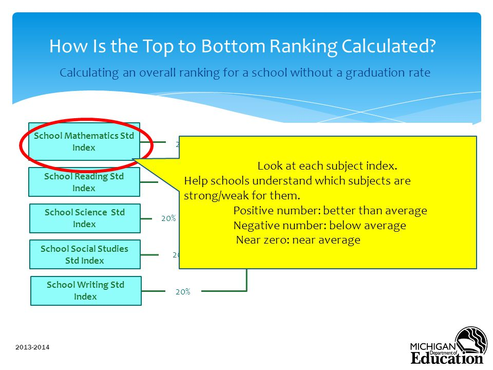 Calculating an overall ranking for a school without a graduation rate 2013-2014 How Is the Top to Bottom Ranking Calculated.