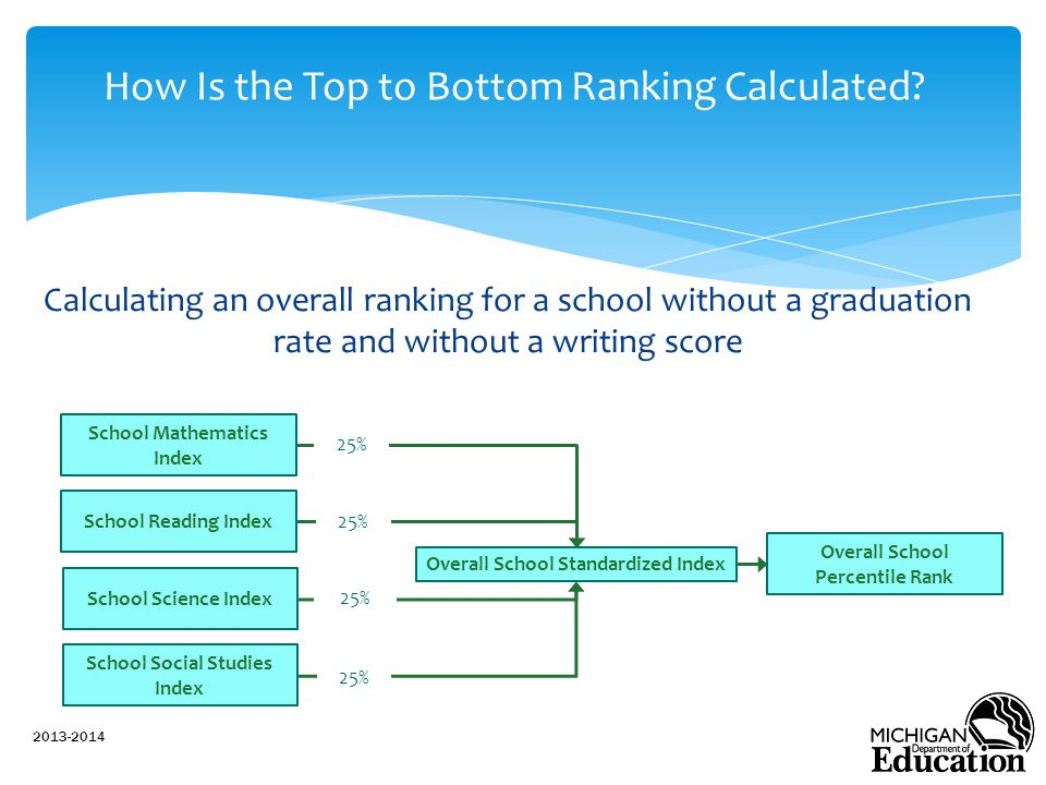 Calculating an overall ranking for a school without a graduation rate and without a writing score 2013-2014 How Is the Top to Bottom Ranking Calculated.