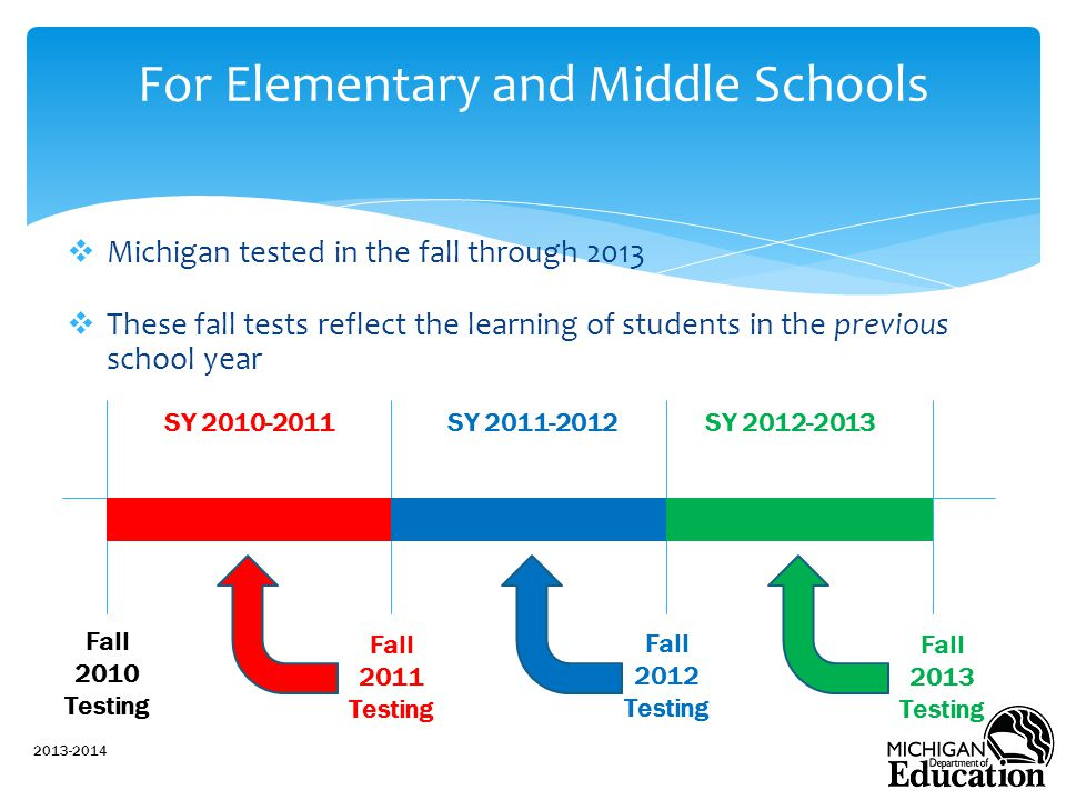  Michigan tested in the fall through 2013  These fall tests reflect the learning of students in the previous school year 2013-2014 For Elementary and Middle Schools Fall 2013 Testing Fall 2012 Testing Fall 2011 Testing SY 2010-2011SY 2011-2012SY 2012-2013 Fall 2010 Testing