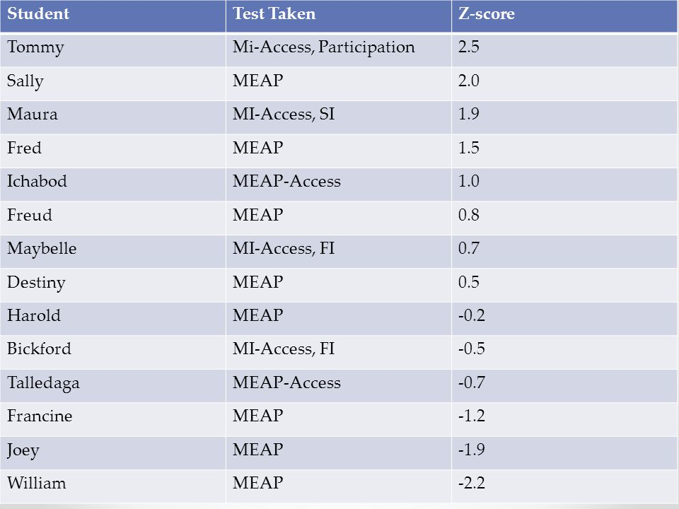 StudentTest TakenZ-score TommyMi-Access, Participation2.5 SallyMEAP2.0 MauraMI-Access, SI1.9 FredMEAP1.5 IchabodMEAP-Access1.0 FreudMEAP0.8 MaybelleMI-Access, FI0.7 DestinyMEAP0.5 HaroldMEAP-0.2 BickfordMI-Access, FI-0.5 TalledagaMEAP-Access-0.7 FrancineMEAP-1.2 JoeyMEAP-1.9 WilliamMEAP-2.2