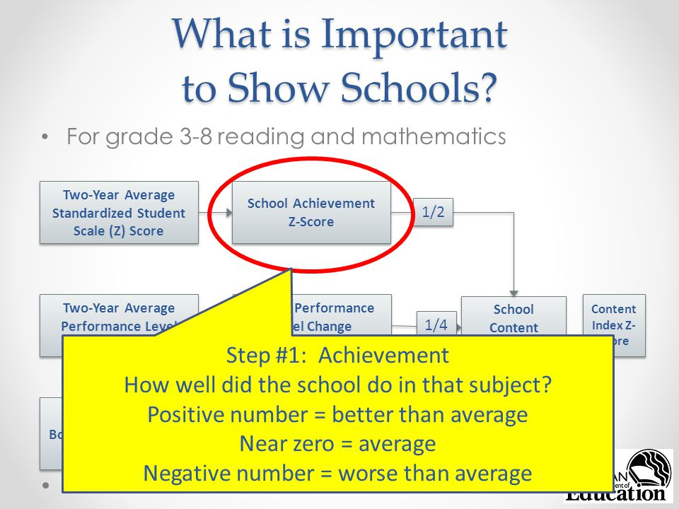 What is Important to Show Schools.