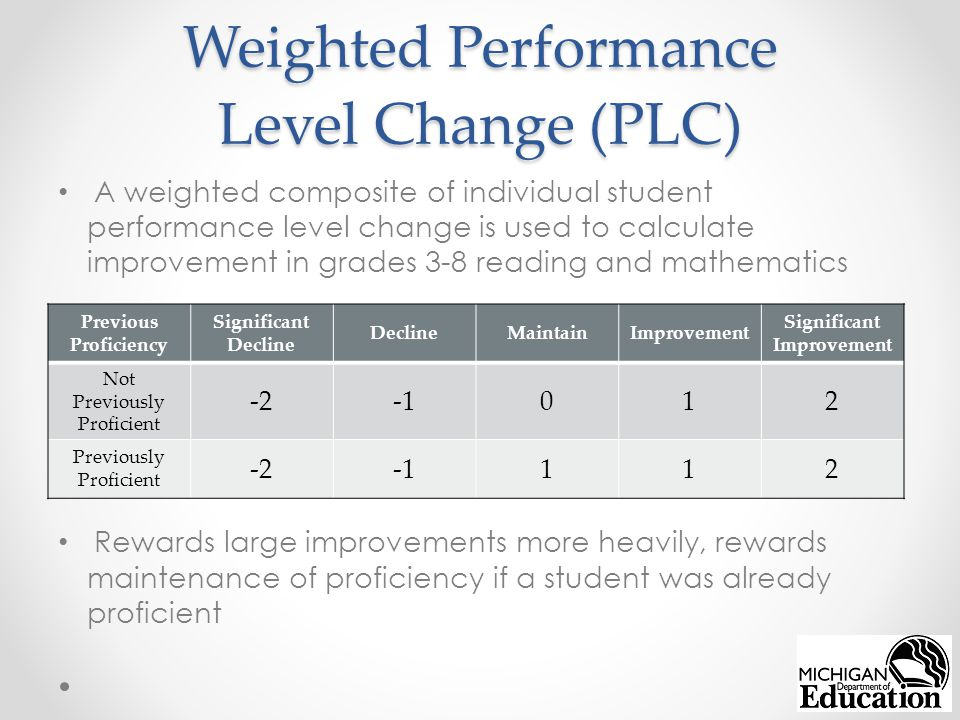 Weighted Performance Level Change (PLC) A weighted composite of individual student performance level change is used to calculate improvement in grades 3-8 reading and mathematics Rewards large improvements more heavily, rewards maintenance of proficiency if a student was already proficient Previous Proficiency Significant Decline DeclineMaintainImprovement Significant Improvement Not Previously Proficient -2012 Previously Proficient -2112