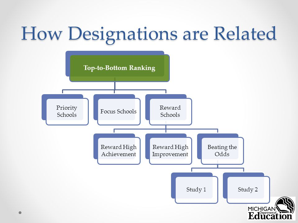 How Designations are Related Top-to-Bottom Ranking Priority Schools Focus Schools Reward Schools Reward High Achievement Reward High Improvement Beating the Odds Study 1Study 2