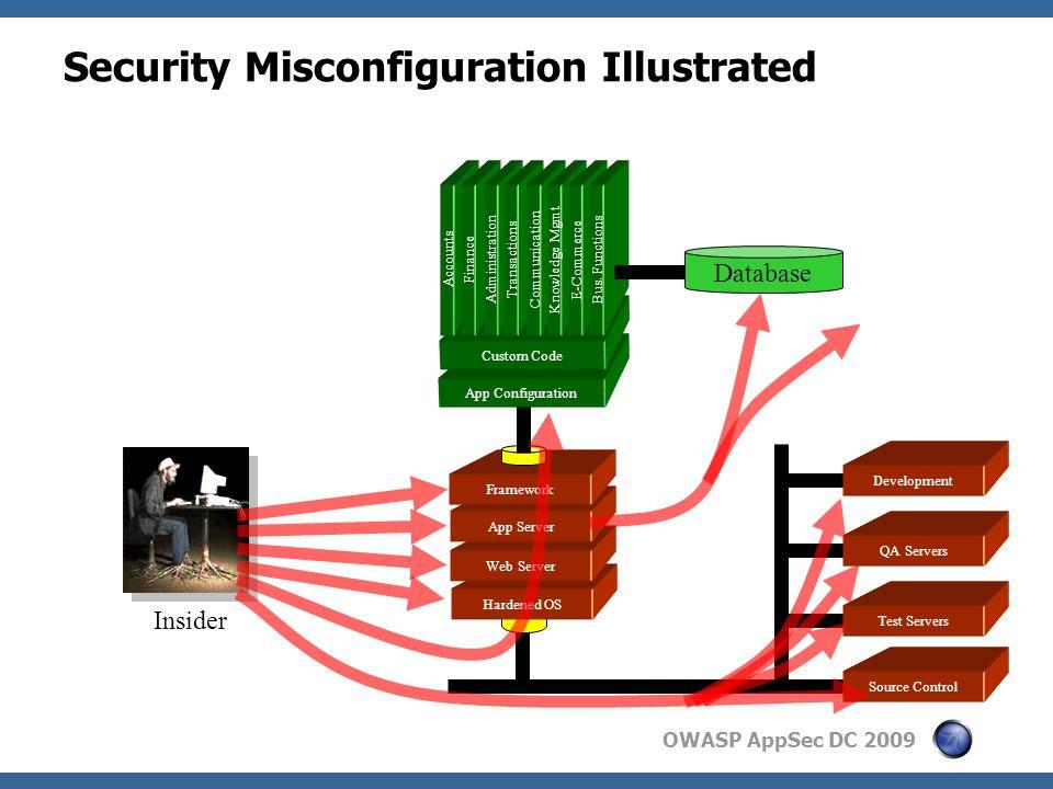 OWASP AppSec DC 2009 Hardened OS Web Server App Server Framework Security Misconfiguration Illustrated App Configuration Custom Code Accounts Finance