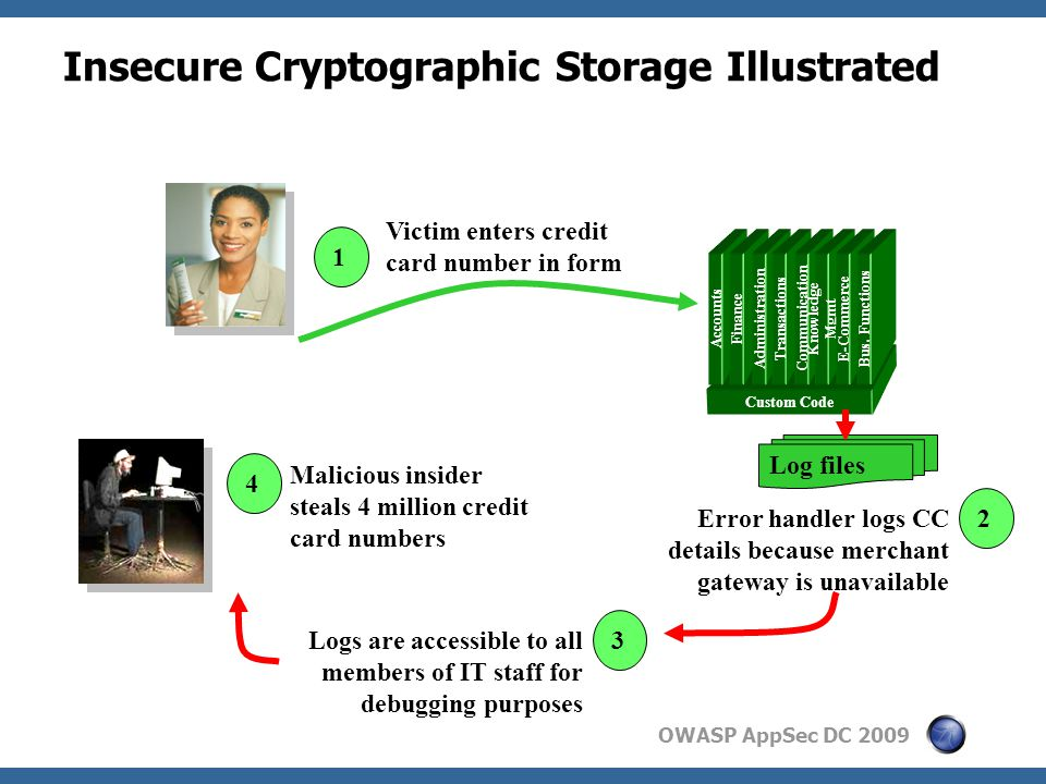 OWASP AppSec DC 2009 Insecure Cryptographic Storage Illustrated Custom Code Accounts Finance Administration Transactions Communication Knowledge Mgmt
