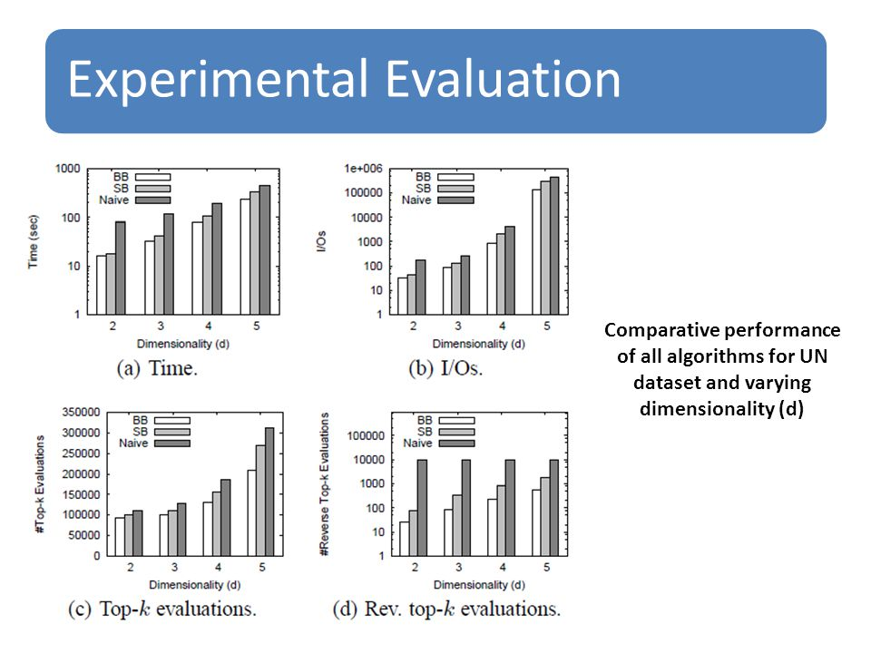 Experimental Evaluation Comparative performance of all algorithms for UN dataset and varying dimensionality (d)