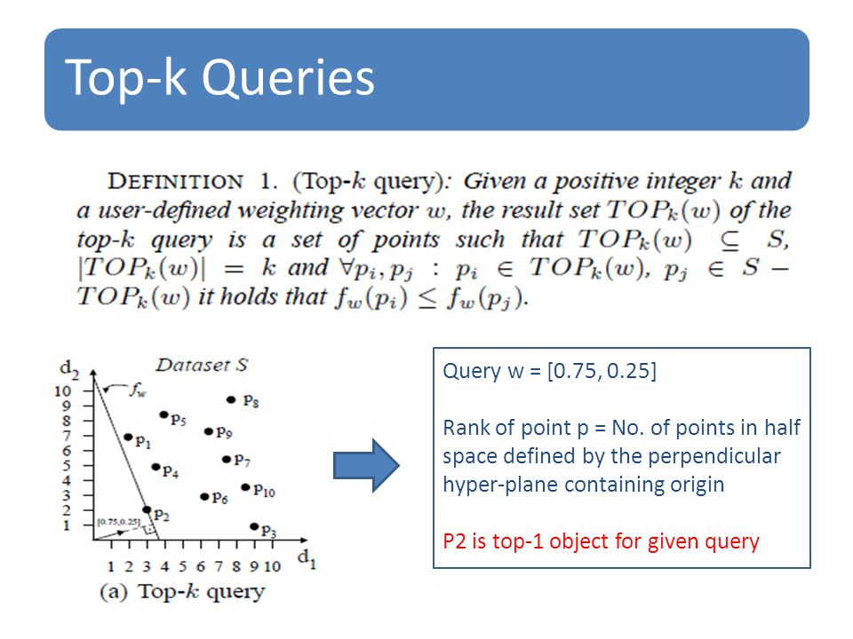 Top-k Queries Query w = [0.75, 0.25] Rank of point p = No.
