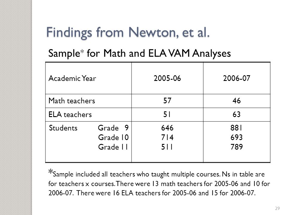 Sample * for Math and ELA VAM Analyses Academic Year Math teachers5746 ELA teachers5163 Students Grade 9 Grade 10 Grade * Sample included all teachers who taught multiple courses.