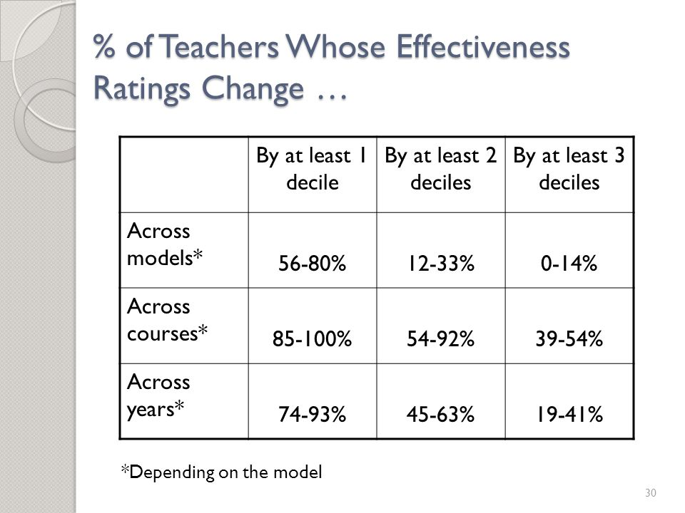30 % of Teachers Whose Effectiveness Ratings Change … By at least 1 decile By at least 2 deciles By at least 3 deciles Across models* 56-80%12-33%0-14% Across courses* 85-100%54-92%39-54% Across years* 74-93%45-63%19-41% *Depending on the model