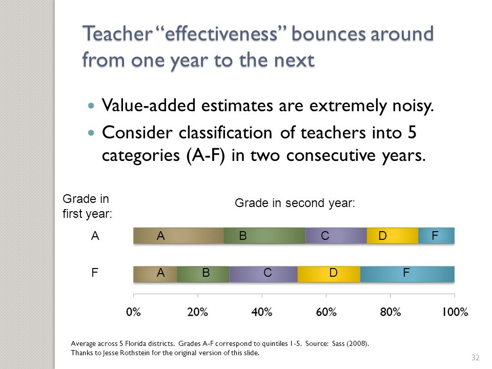 Teacher effectiveness bounces around from one year to the next Value-added estimates are extremely noisy.