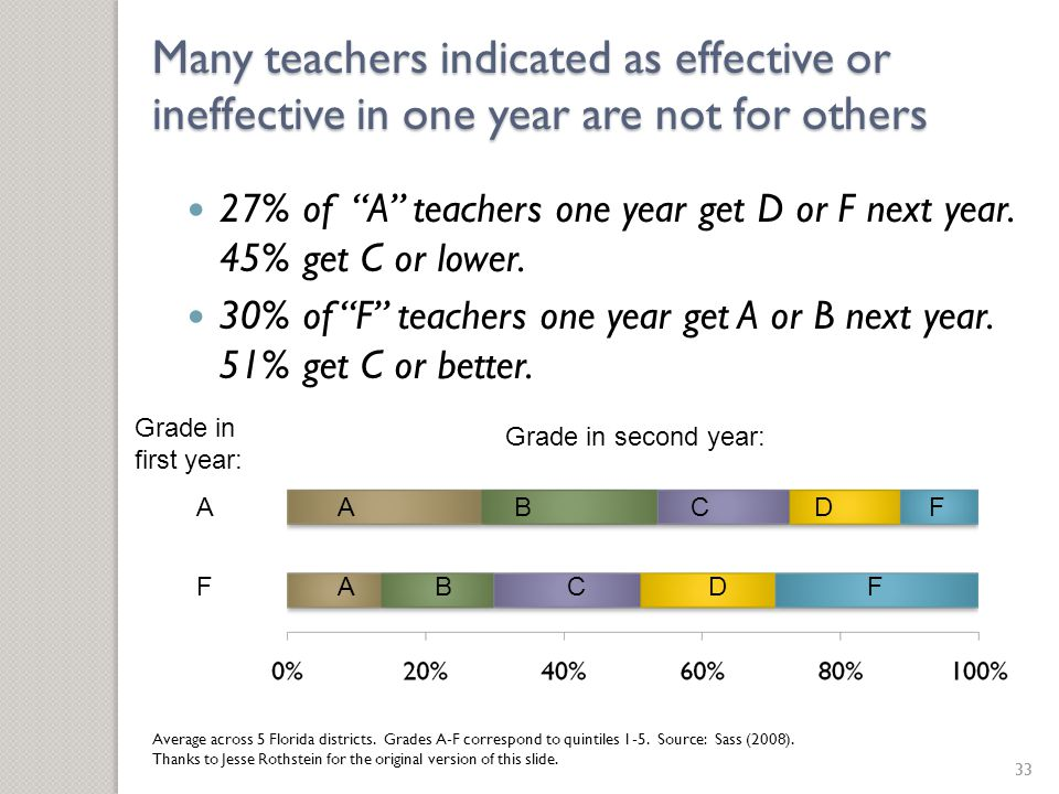 """Many teachers indicated as effective or ineffective in one year are not for others 27% of """"A"""" teachers one year get D or F next year. 45% get C or low"""