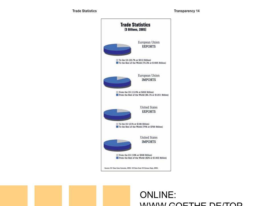 ONLINE: WWW.GOETHE.DE/TOP T14: Trade Statistics