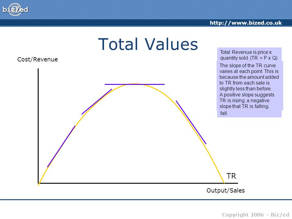 http://www.bized.co.uk Copyright 2006 – Biz/ed Total Values Cost/Revenue Output/Sales TR Total Revenue is price x quantity sold.