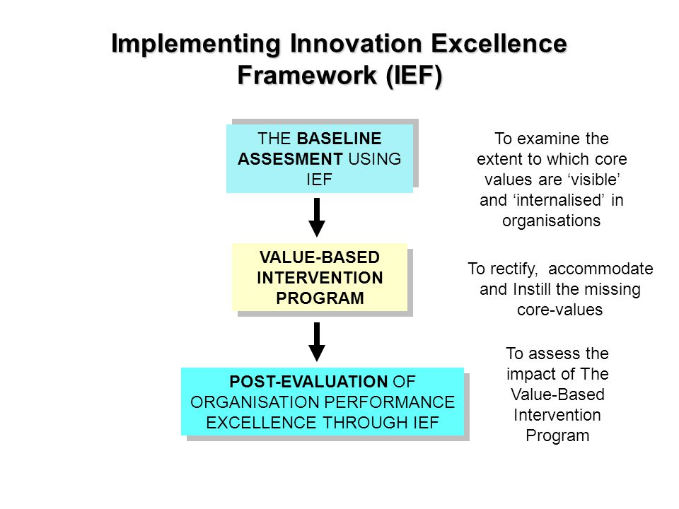 Implementing Innovation Excellence Framework (IEF) THE BASELINE ASSESMENT USING IEF VALUE-BASED INTERVENTION PROGRAM POST-EVALUATION OF ORGANISATION PERFORMANCE EXCELLENCE THROUGH IEF To examine the extent to which core values are 'visible' and 'internalised' in organisations To rectify, accommodate and Instill the missing core-values To assess the impact of The Value-Based Intervention Program