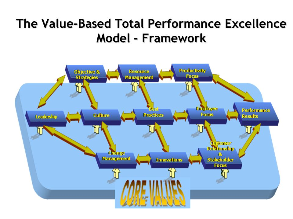 copyright ADMACS/IKIM The Value-Based Total Performance Excellence Model - Framework
