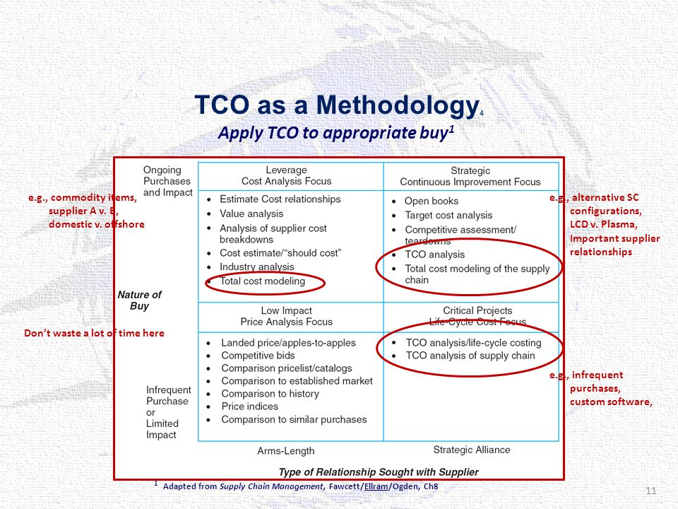 TCO as a Methodology 4 Apply TCO to appropriate buy 1 1 Adapted from Supply Chain Management, Fawcett/Ellram/Ogden, Ch8 Don't waste a lot of time here e.g., commodity items, supplier A v.