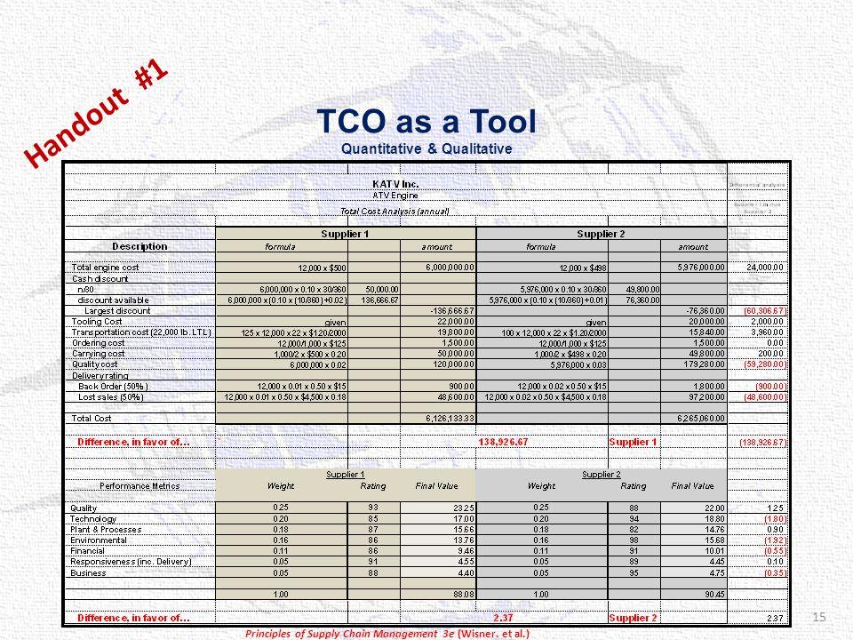 TCO as a Tool Quantitative & Qualitative Handout #1 15 Principles of Supply Chain Management 3e (Wisner.