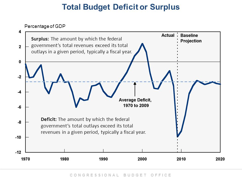 CONGRESSIONAL BUDGET OFFICE Total Budget Deficit or Surplus Percentage of GDP Deficit: The amount by which the federal government's total outlays exceed its total revenues in a given period, typically a fiscal year.