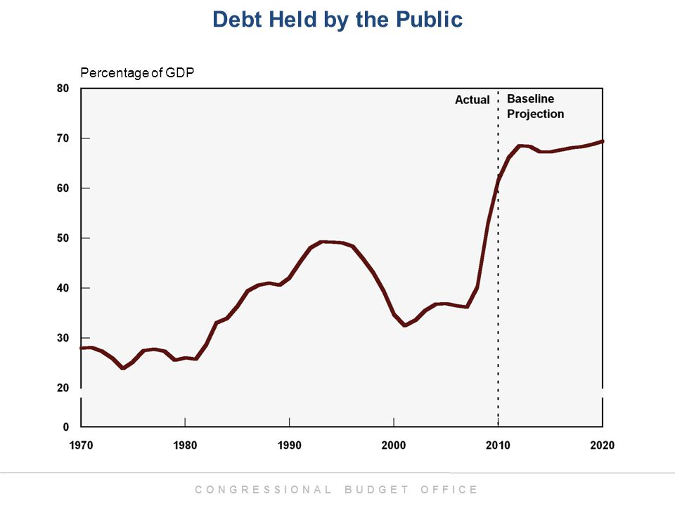 CONGRESSIONAL BUDGET OFFICE Debt Held by the Public Percentage of GDP