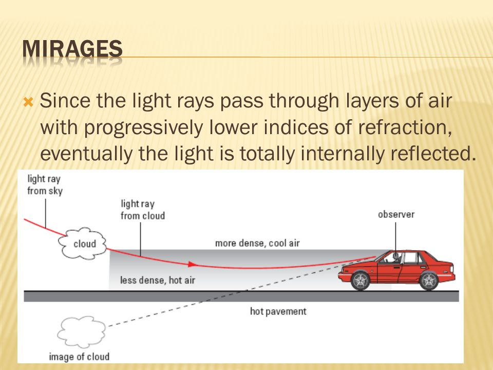  Since the light rays pass through layers of air with progressively lower indices of refraction, eventually the light is totally internally reflected.