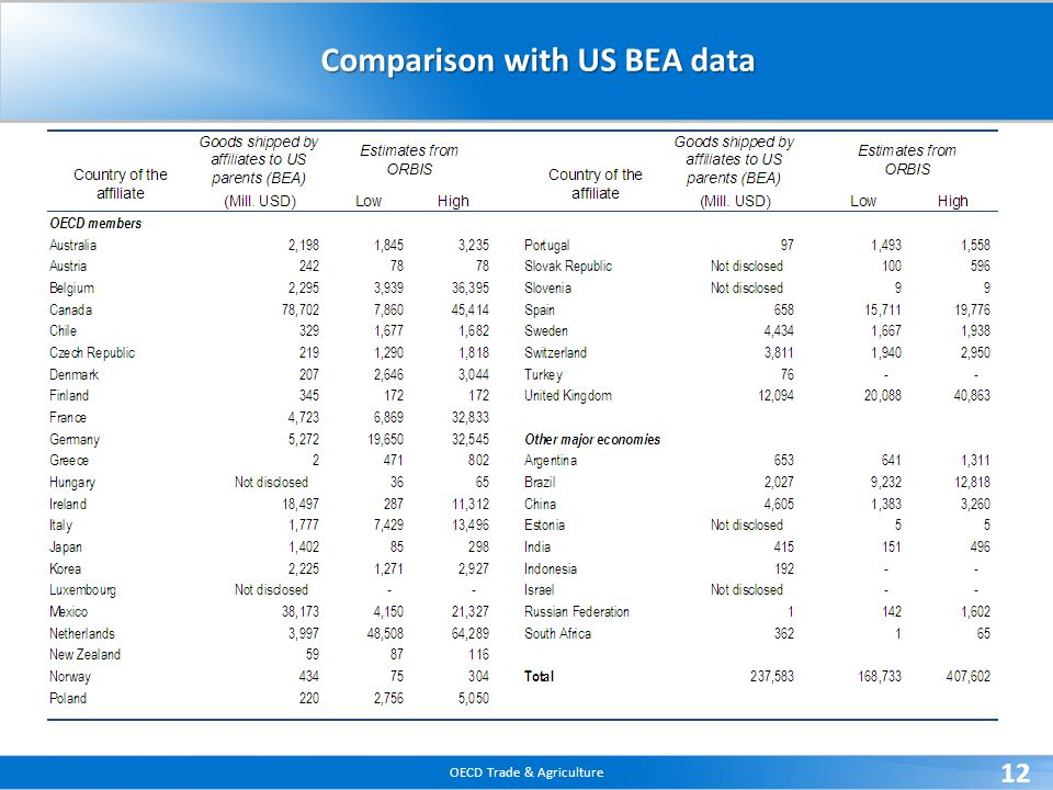 OECD Trade & Agriculture 12 Comparison with US BEA data