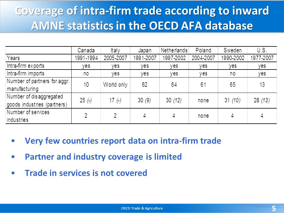 OECD Trade & Agriculture 5 Coverage of intra-firm trade according to inward AMNE statistics in the OECD AFA database Very few countries report data on intra-firm trade Partner and industry coverage is limited Trade in services is not covered