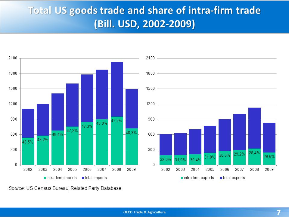 OECD Trade & Agriculture 8 Share of intra-firm exports in private services exports for the US Source: US Bureau of Economic Analysis