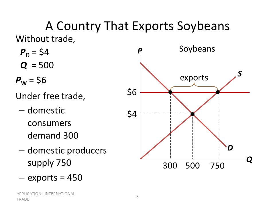 APPLICATION: INTERNATIONAL TRADE 6 A Country That Exports Soybeans Without trade, P D = $4 Q = 500 P W = $6 Under free trade, – domestic consumers dem