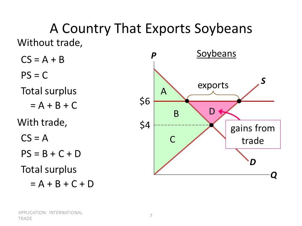 APPLICATION: INTERNATIONAL TRADE 7 A Country That Exports Soybeans Without trade, CS = A + B PS = C Total surplus = A + B + C With trade, CS = A PS =