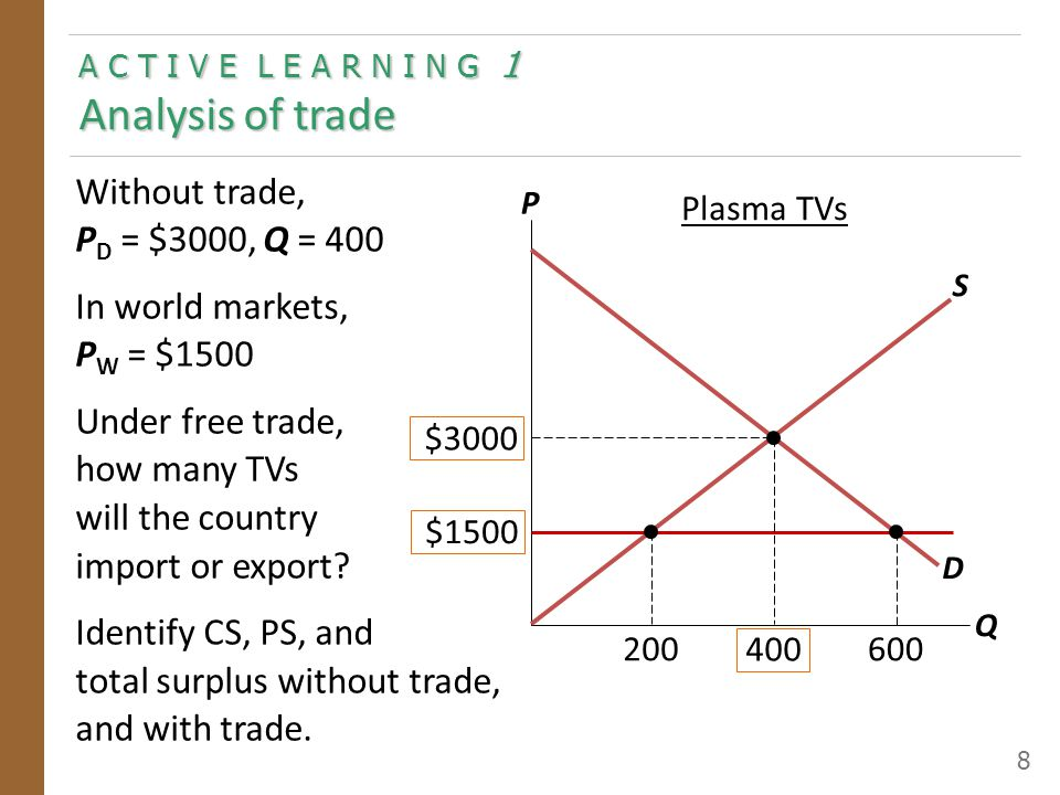 A C T I V E L E A R N I N G 1 Analysis of trade 8 Without trade, P D = $3000, Q = 400 In world markets, P W = $1500 Under free trade, how many TVs wil