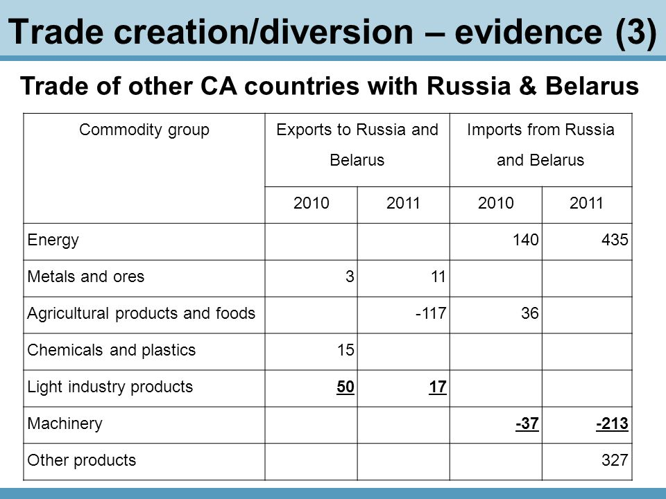 Trade creation/diversion – evidence (3) Trade of other CA countries with Russia & Belarus Commodity group Exports to Russia and Belarus Imports from Russia and Belarus 2010201120102011 Energy140435 Metals and ores311 Agricultural products and foods-11736 Chemicals and plastics15 Light industry products5017 Machinery-37-213 Other products327