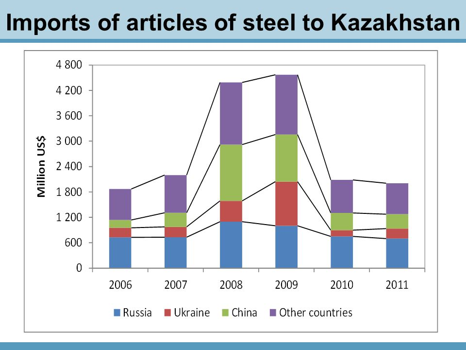 Imports of articles of steel to Kazakhstan
