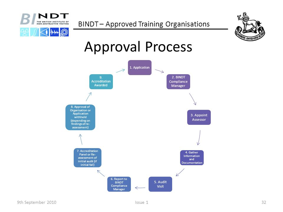 Approval Process 9th September 2010Issue 132 BINDT – Approved Training Organisations 1. Application 2. BINDT Compliance Manager 3. Appoint Assessor 4.