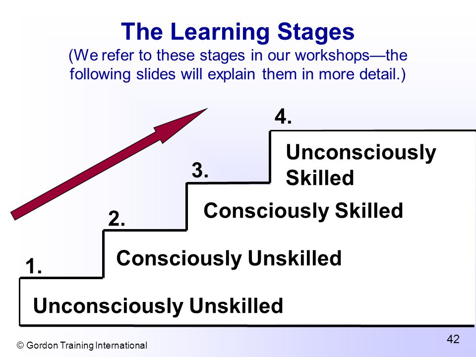 © Gordon Training International 42 The Learning Stages (We refer to these stages in our workshops—the following slides will explain them in more detail.) Unconsciously Unskilled 1.