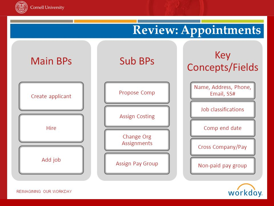 Main BPs Create applicantHireAdd job Sub BPs Propose CompAssign Costing Change Org Assignments Assign Pay Group Key Concepts/Fields Name, Address, Pho