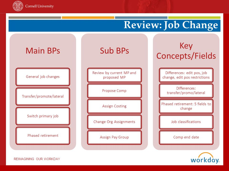REIMAGINING OUR WORKDAY Main BPs General job changesTransfer/promote/lateralSwitch primary jobPhased retirement Sub BPs Review by current MP and proposed MP Propose CompAssign CostingChange Org AssignmentsAssign Pay Group Key Concepts/Fields Differences: edit pos, job change, edit pos restrictions Differences: transfer/promo/lateral Phased retirement: 5 fields to change Job classificationsComp end date Review: Job Change