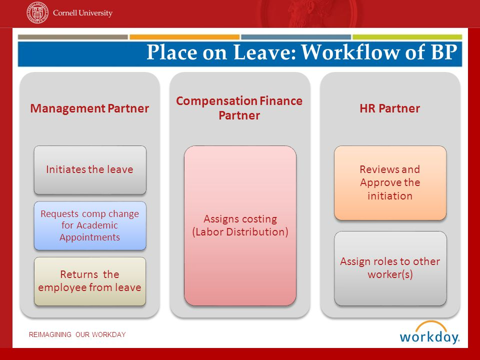 REIMAGINING OUR WORKDAY Management Partner Initiates the leave Requests comp change for Academic Appointments Returns the employee from leave Compensation Finance Partner Assigns costing (Labor Distribution) HR Partner Reviews and Approve the initiation Assign roles to other worker(s) Place on Leave: Workflow of BP