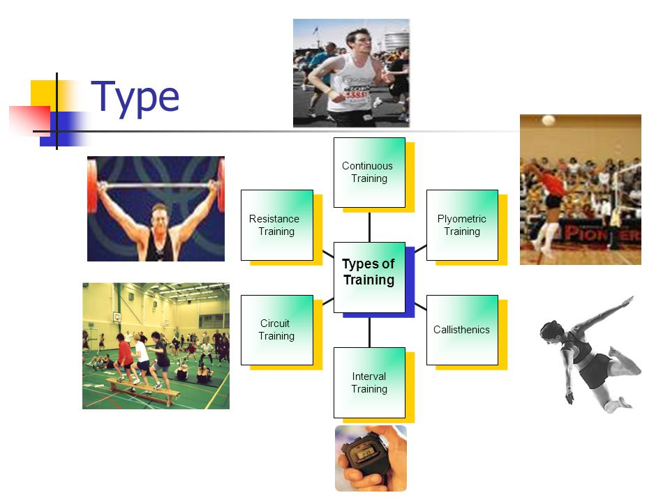 Type Resistance Training Resistance Training Circuit Training Circuit Training Interval Training Interval Training Callisthenics Plyometric Training Plyometric Training Continuous Training Continuous Training Types of Training Types of Training