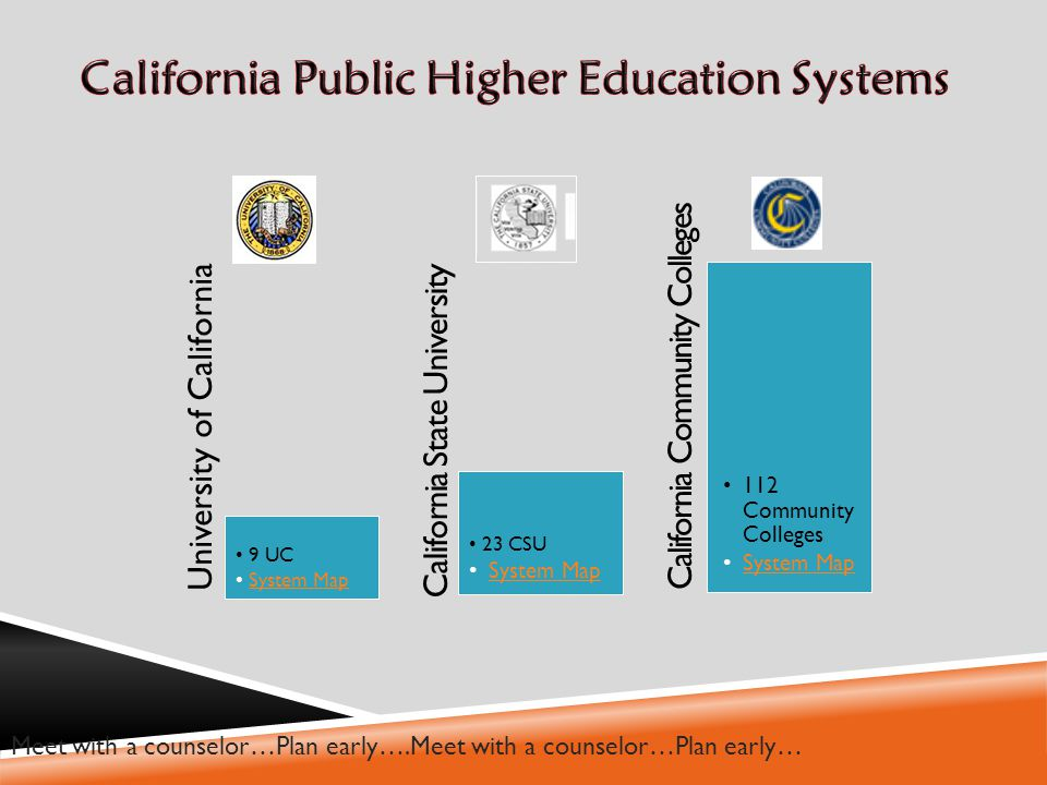 University of California 9 UC System Map California State University 23 CSU System Map California Community Colleges 112 Community Colleges System MapSystem Map Meet with a counselor…Plan early….Meet with a counselor…Plan early…